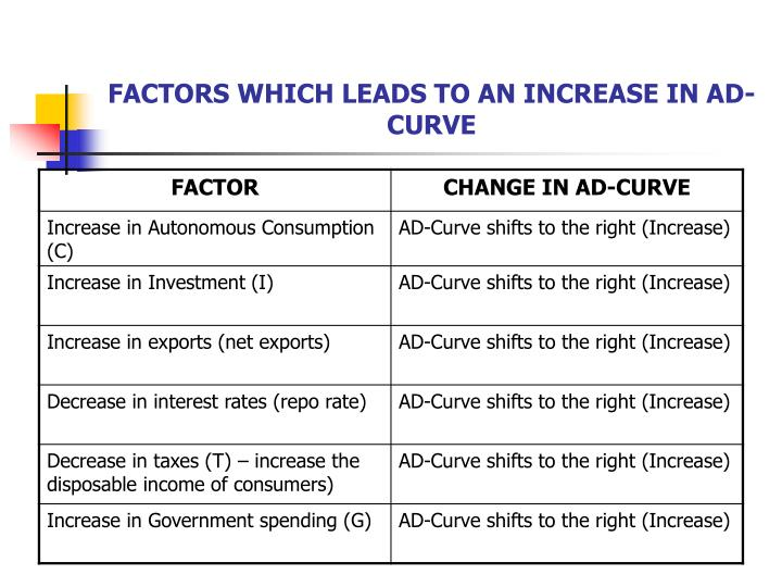 FACTORS WHICH LEADS TO AN INCREASE IN AD-CURVE