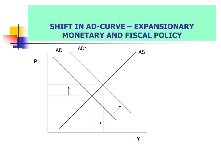 SHIFT IN AD-CURVE – EXPANSIONARY MONETARY AND FISCAL POLICY