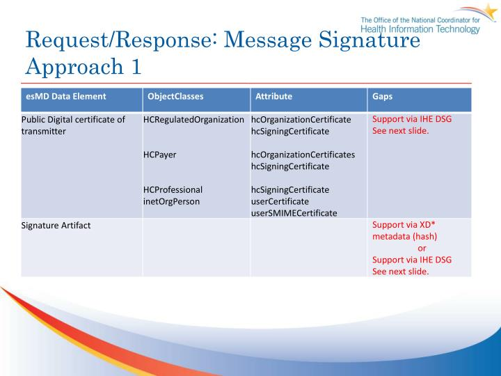 Request/Response: Message Signature Approach 1