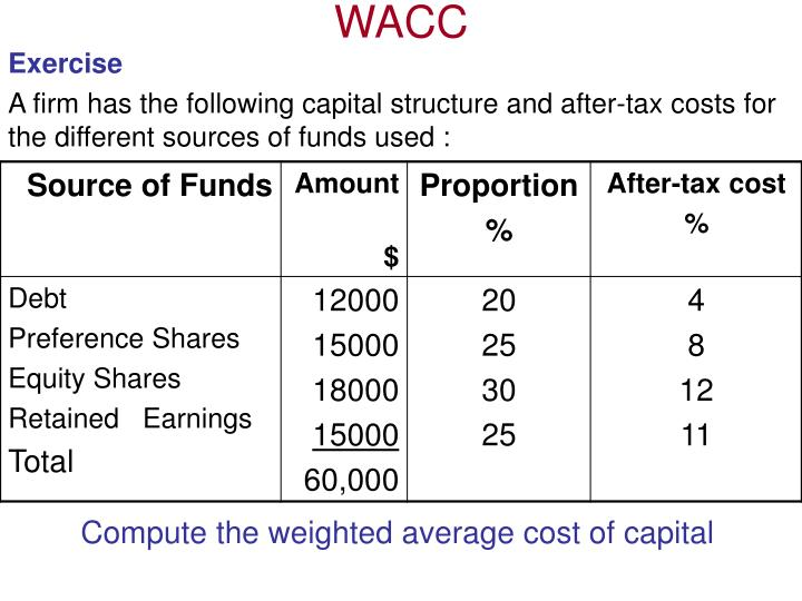 wacc computation Book reviews select page wacc - weighted average cost of capital the capital structure of a firm comprises of three financing components ie shareholders' funds (including retained earnings.