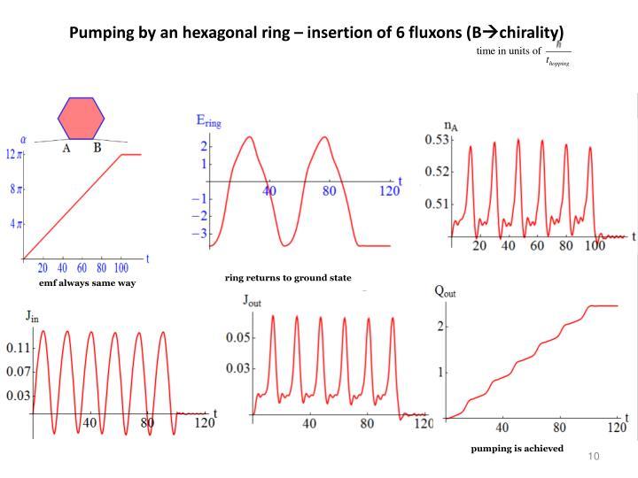 Pumping by an hexagonal ring – insertion of 6 fluxons (B