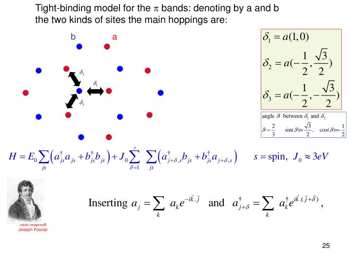 Tight-binding model for the