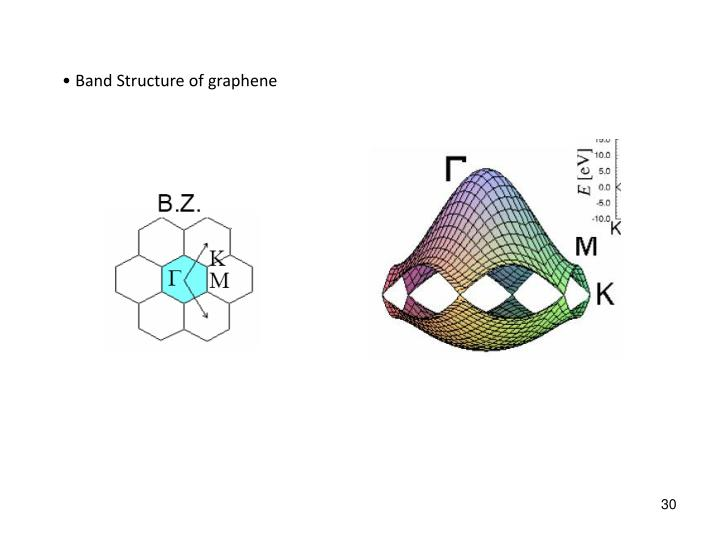 Band Structure of graphene