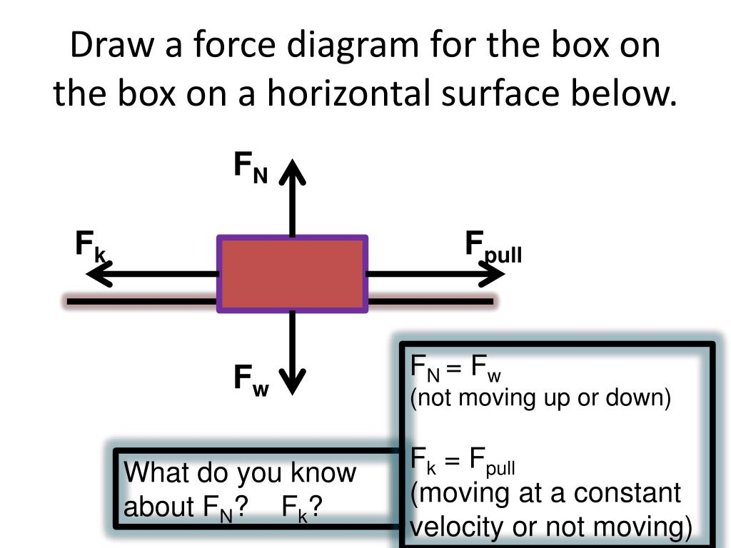 Ppt - Unit 03b  U201cthe Force Of Friction U201d Powerpoint Presentation  Free Download