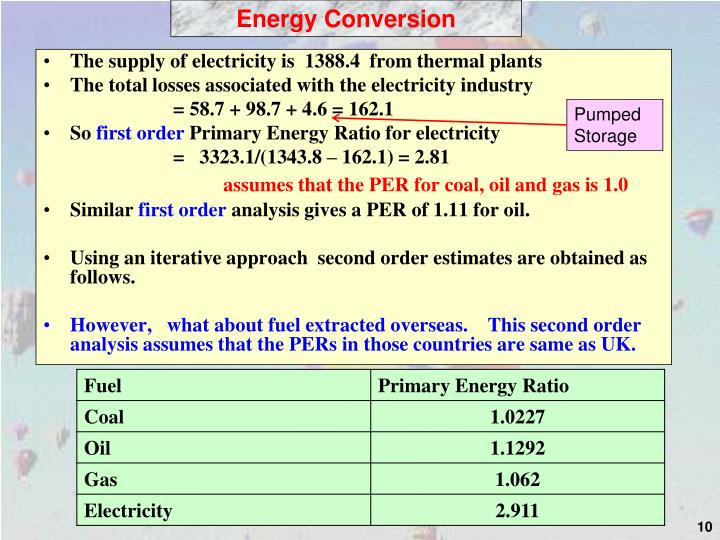 The supply of electricity is  1388.4  from thermal plants