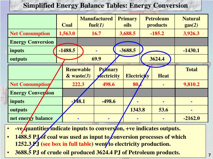 Simplified Energy Balance Tables: Energy Conversion