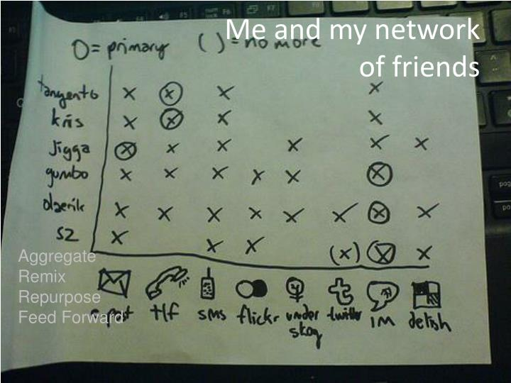 Me and my network of friends