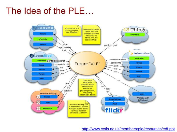 The Idea of the PLE…