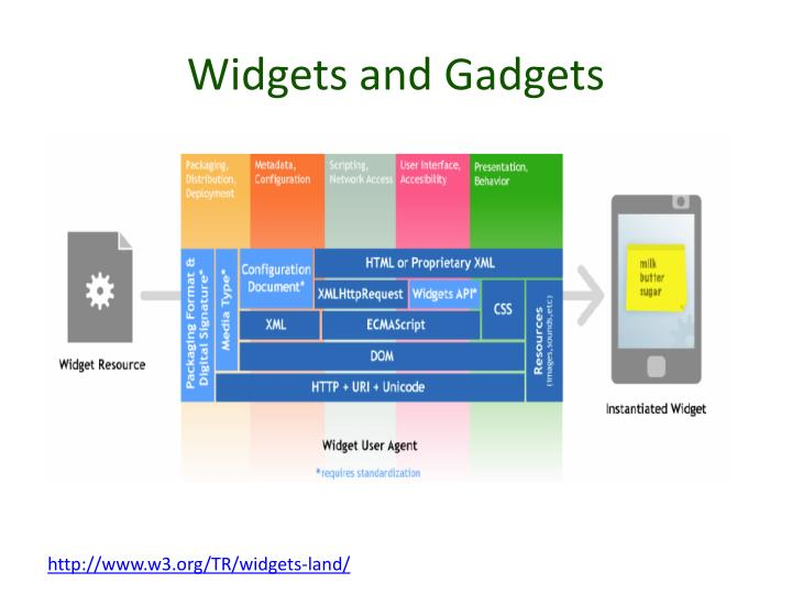 Widgets and Gadgets