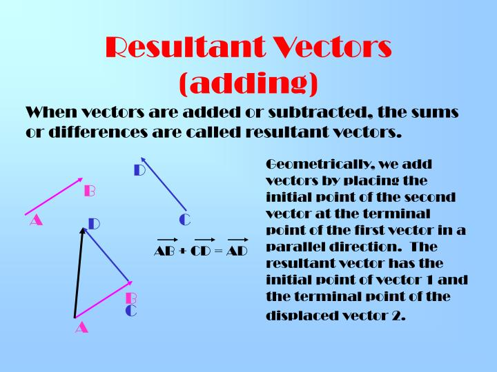 Resultant Vectors