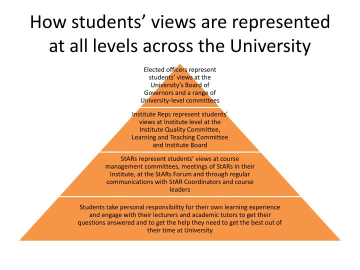 How students views are represented at all levels across the university