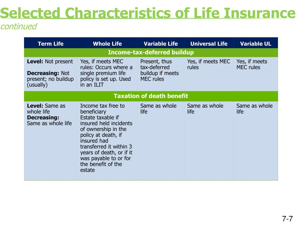 PPT - Session 7 Types of Life Insurance Modified Endowment ...
