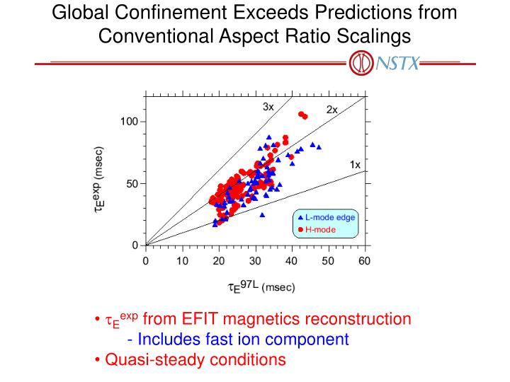 Global Confinement Exceeds Predictions from Conventional Aspect Ratio Scalings