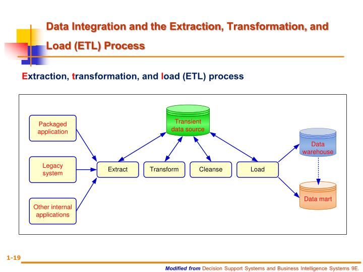 Data Integration and the