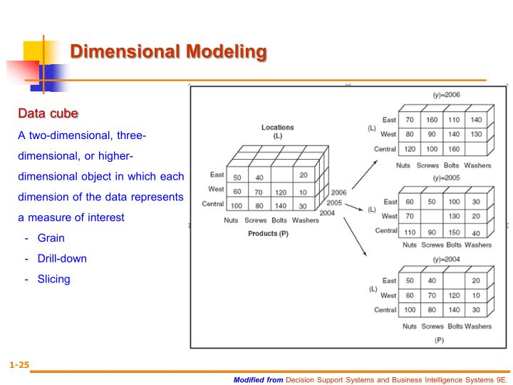 Dimensional Modeling