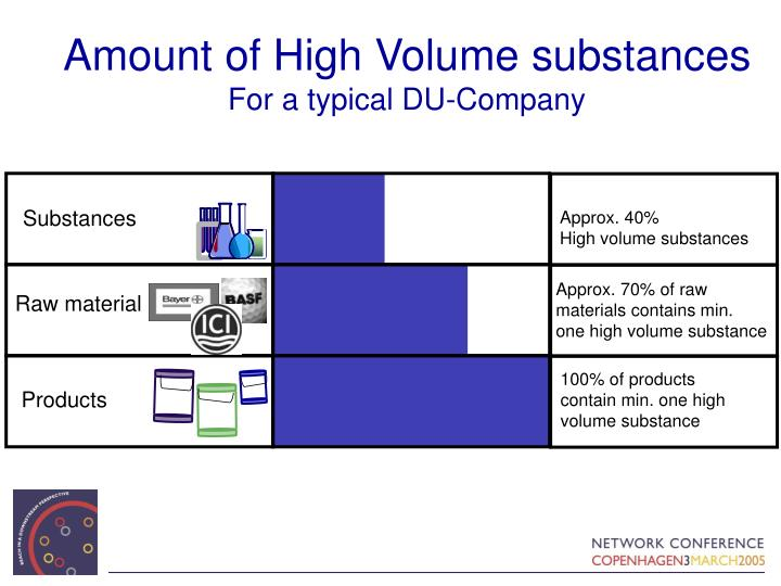 Amount of High Volume substances