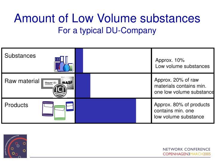 Amount of Low Volume substances