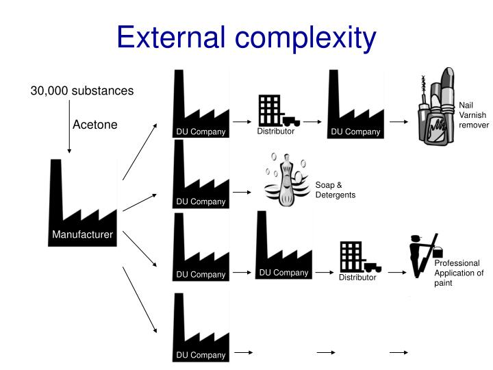 External complexity