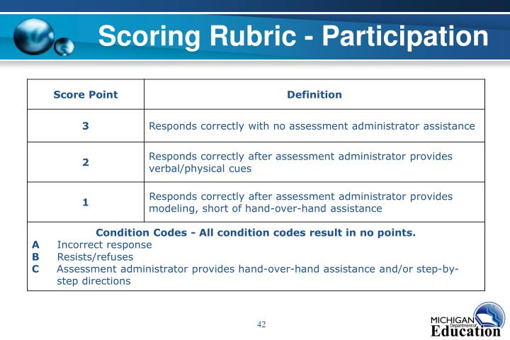 Scoring Rubric - Participation