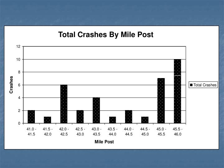 Total Crashes By Mile Post