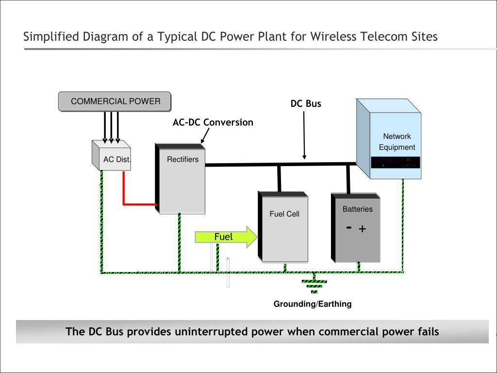 simplified diagram of a typical dc power plant for wireless telecom sites n.