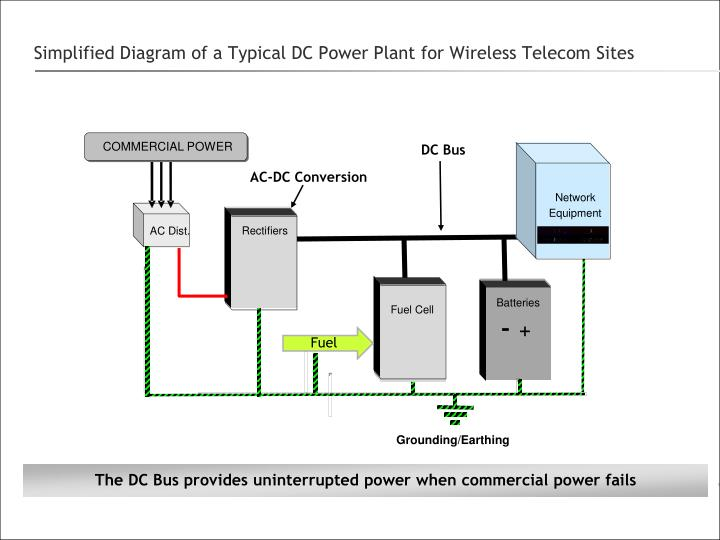 ppt simplified diagram of a typical dc power plant for wireless
