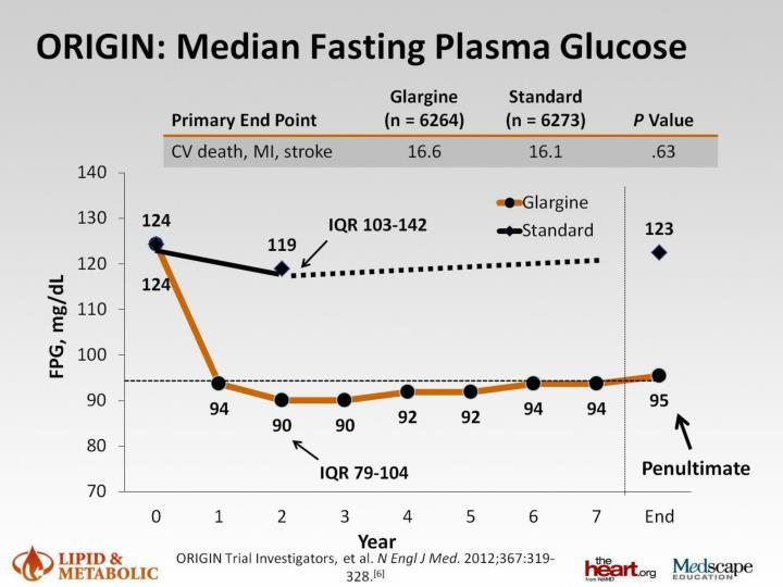 ORIGIN: Median Fasting Plasma Glucose