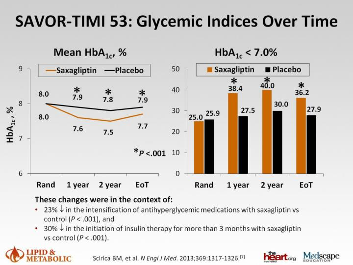 SAVOR-TIMI 53: Glycemic Indices Over Time