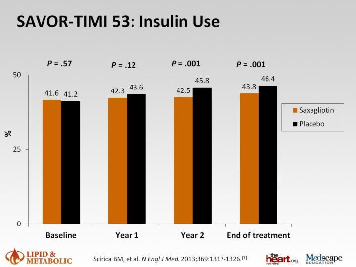 SAVOR-TIMI 53: Insulin Use