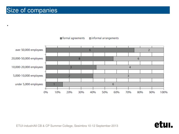 Size of companies