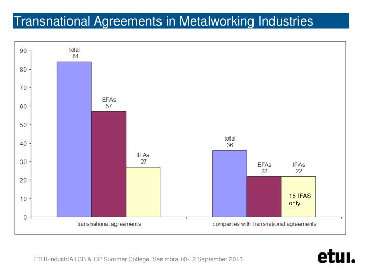 Transnational Agreements in Metalworking Industries