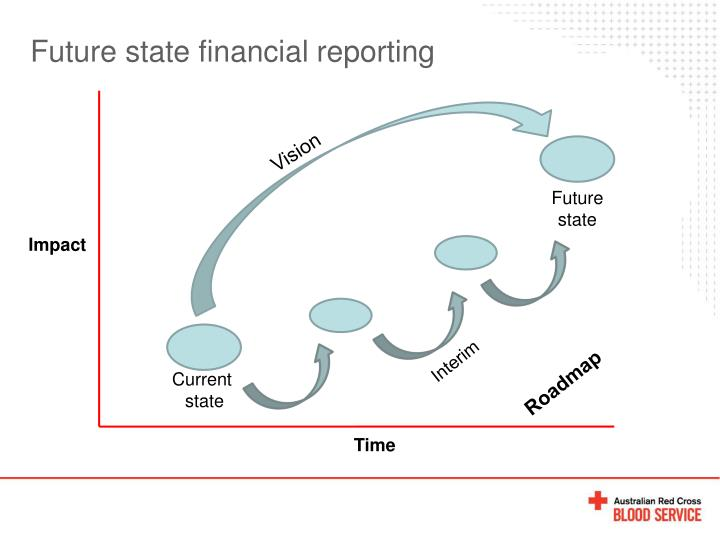 Future state financial reporting