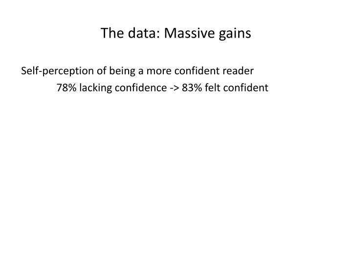 The data: Massive gains