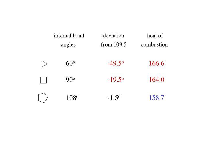 internal bond             deviation                heat of