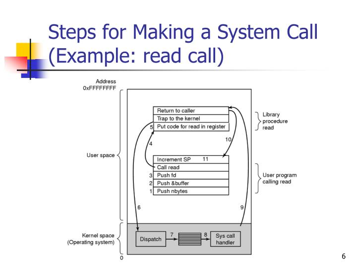 Steps for Making a System Call