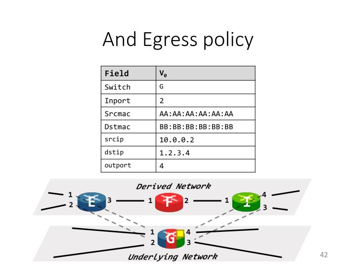 And Egress policy