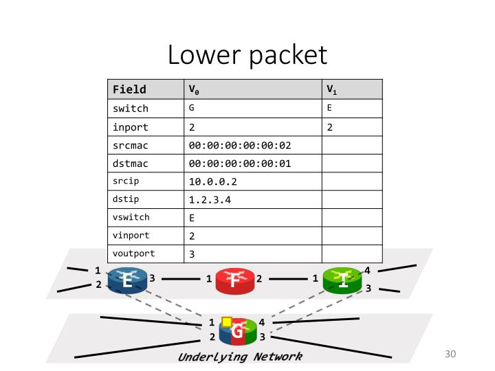 Lower packet