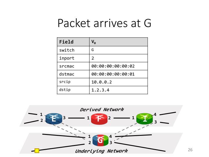 Packet arrives at G
