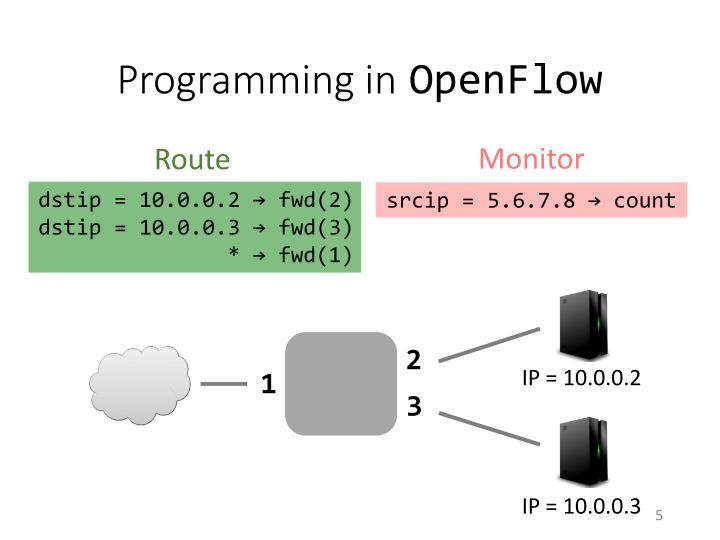 Programming in