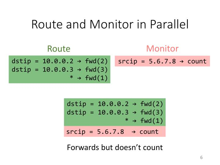 Route and Monitor in Parallel