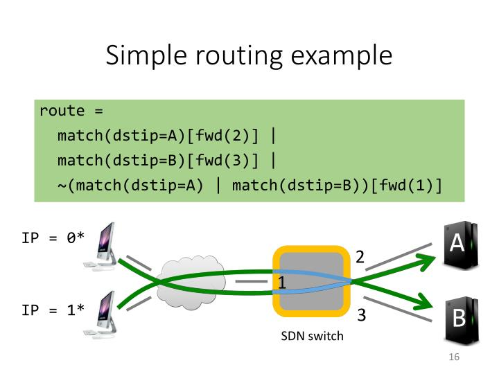 Simple routing example