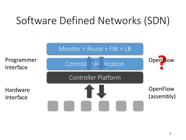 Software Defined Networks (SDN)