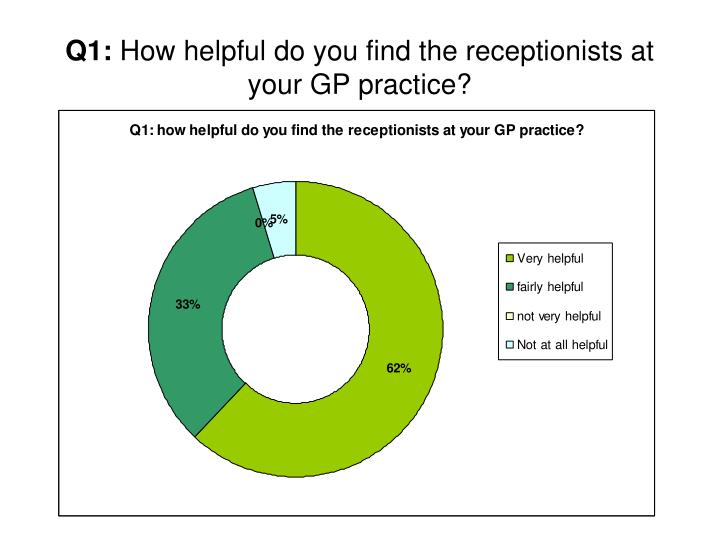 Q1 how helpful do you find the receptionists at your gp practice