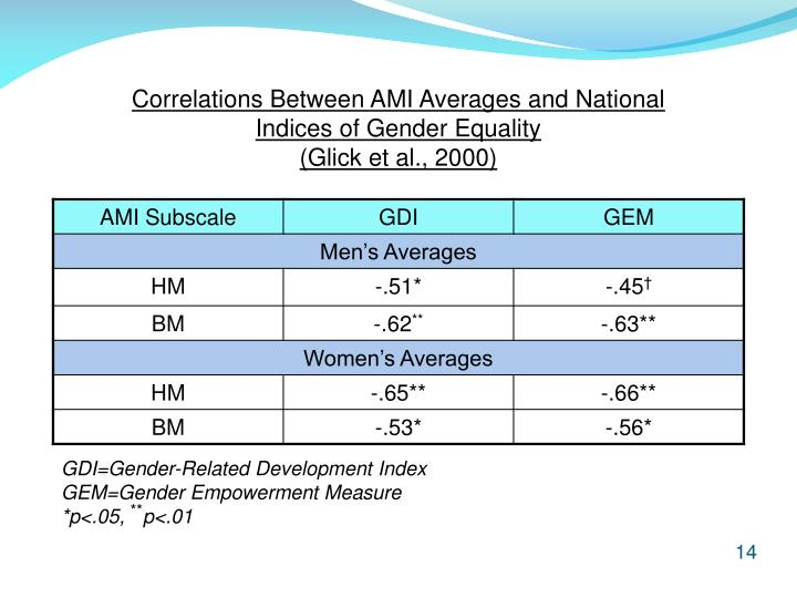 Correlations Between AMI Averages and National Indices of Gender Equality