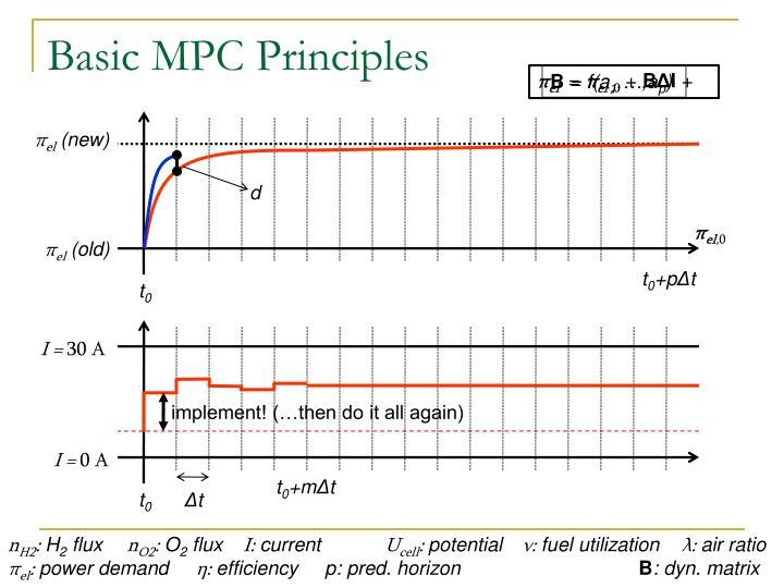 Basic MPC Principles