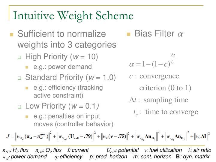Intuitive Weight Scheme
