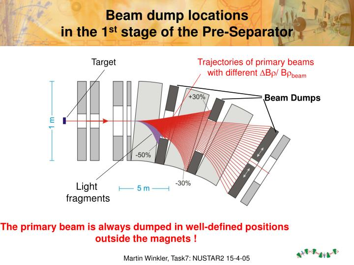 Beam dump locations