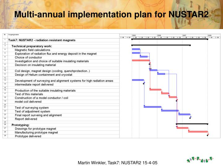 Multi-annual implementation plan for NUSTAR2