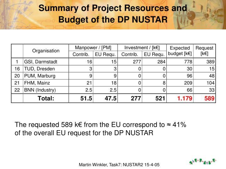 Summary of Project Resources and