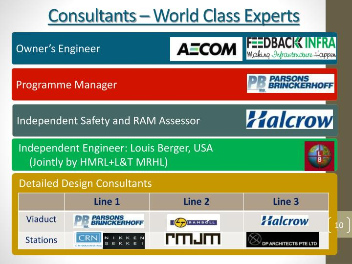 Consultants – World Class Experts